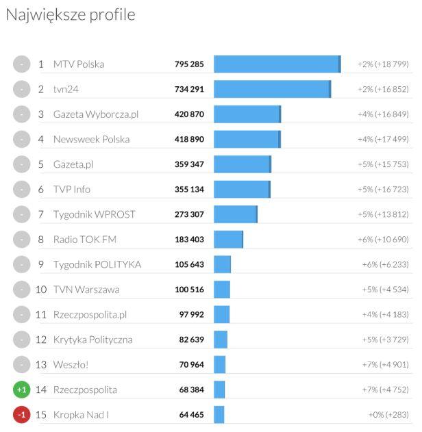 TVN Warszawa na 10. miejscu największych profili w Polsce TVN24