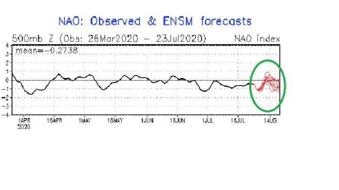 Dodatni Indeks NAO oznacza burze i deszcz (NOAA)