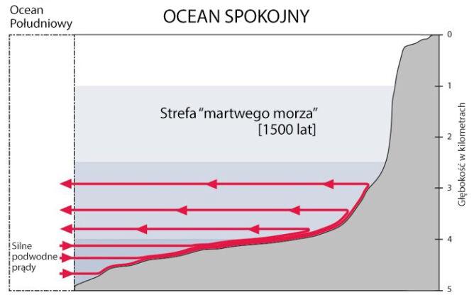"""Dno oceanu skrywa """"strefę cienia"""""""