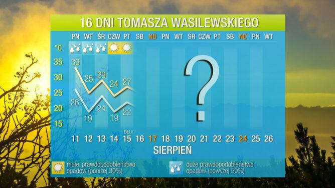 Pogoda na 16 dni: upał na finiszu, teraz będzie lato w wersji soft